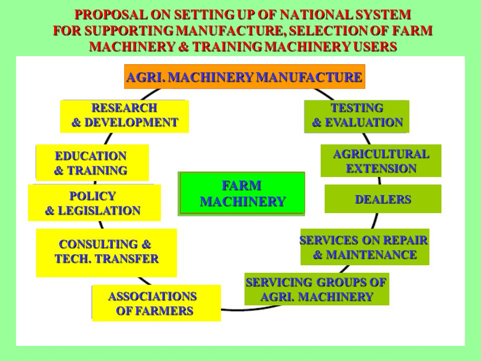 PROPOSAL ON SETTING UP OF NATIONAL SYSTEM FOR SUPPORTING MANUFACTURE, SELECTION OF FARM MACHINERY & TRAINING MACHINERY USERS FARM MACHINERY AGRI. MACH