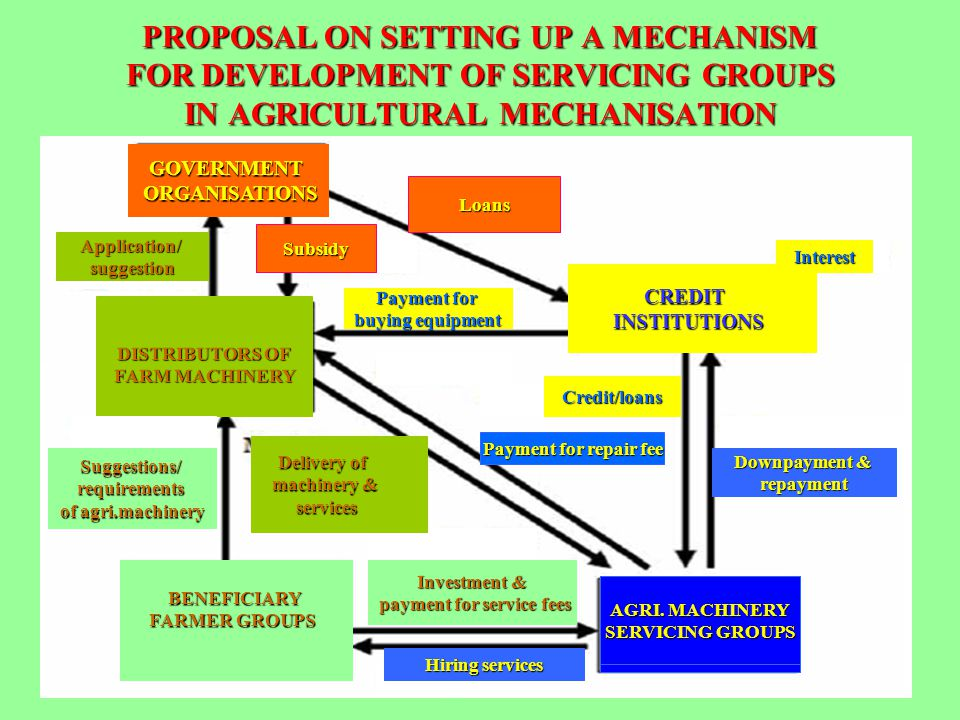 PROPOSAL ON SETTING UP A MECHANISM FOR DEVELOPMENT OF SERVICING GROUPS IN AGRICULTURAL MECHANISATION GOVERNMENTORGANISATIONS AGRI. MACHINERY SERVICING