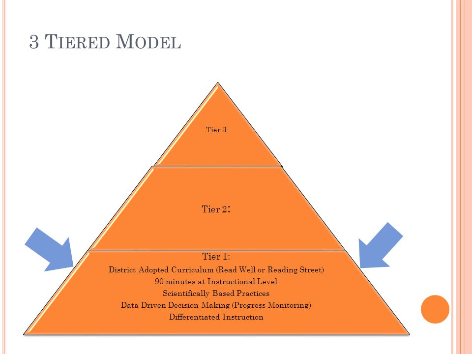 3 T IERED M ODEL Tier 3: Tier 2 : Tier 1: District Adopted Curriculum (Read Well or Reading Street) 90 minutes at Instructional Level Scientifically B