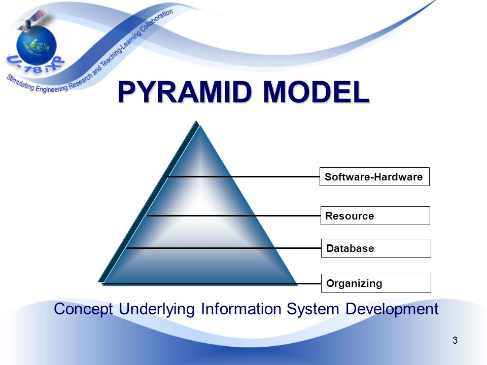3 PYRAMID MODEL Concept Underlying Information System Development Software-Hardware Resource Database Organizing