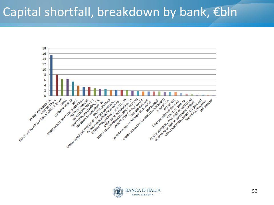53 Capital shortfall, breakdown by bank, €bln