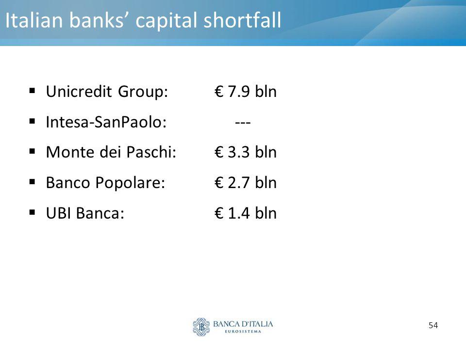 54 Italian banks' capital shortfall  Unicredit Group: € 7.9 bln  Intesa-SanPaolo: ---  Monte dei Paschi: € 3.3 bln  Banco Popolare: € 2.7 bln  UB