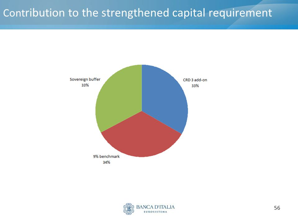 56 Cont ribution to the strengthened capital requirement