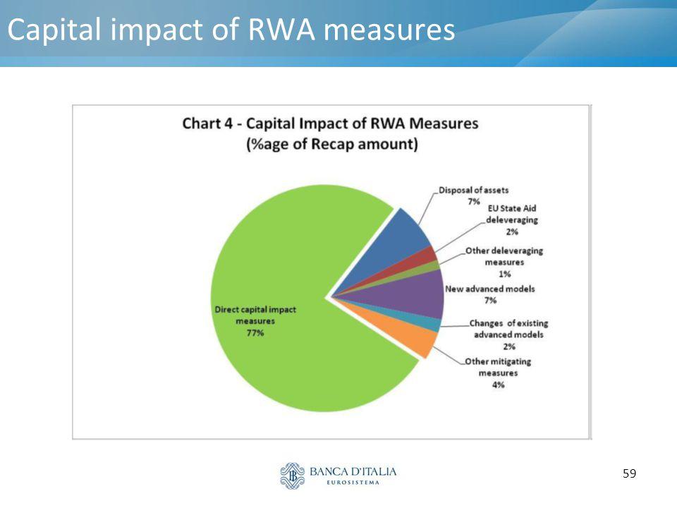 59 Capital impact of RWA measures
