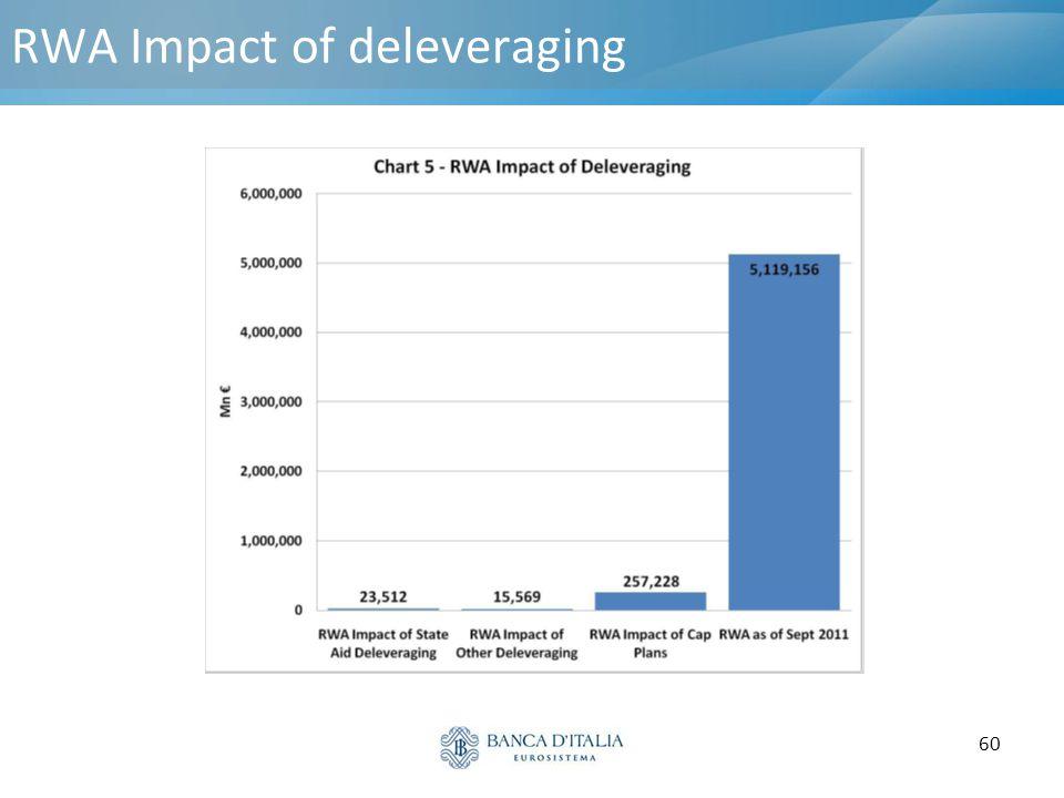 60 RWA Impact of deleveraging