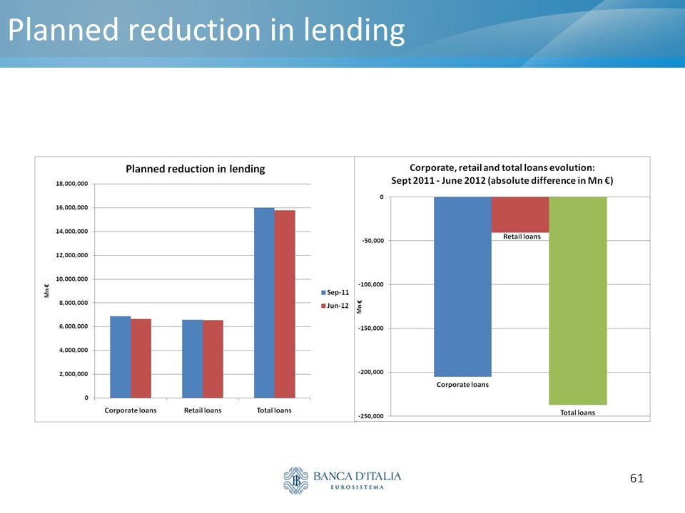 61 Planned reduction in lending