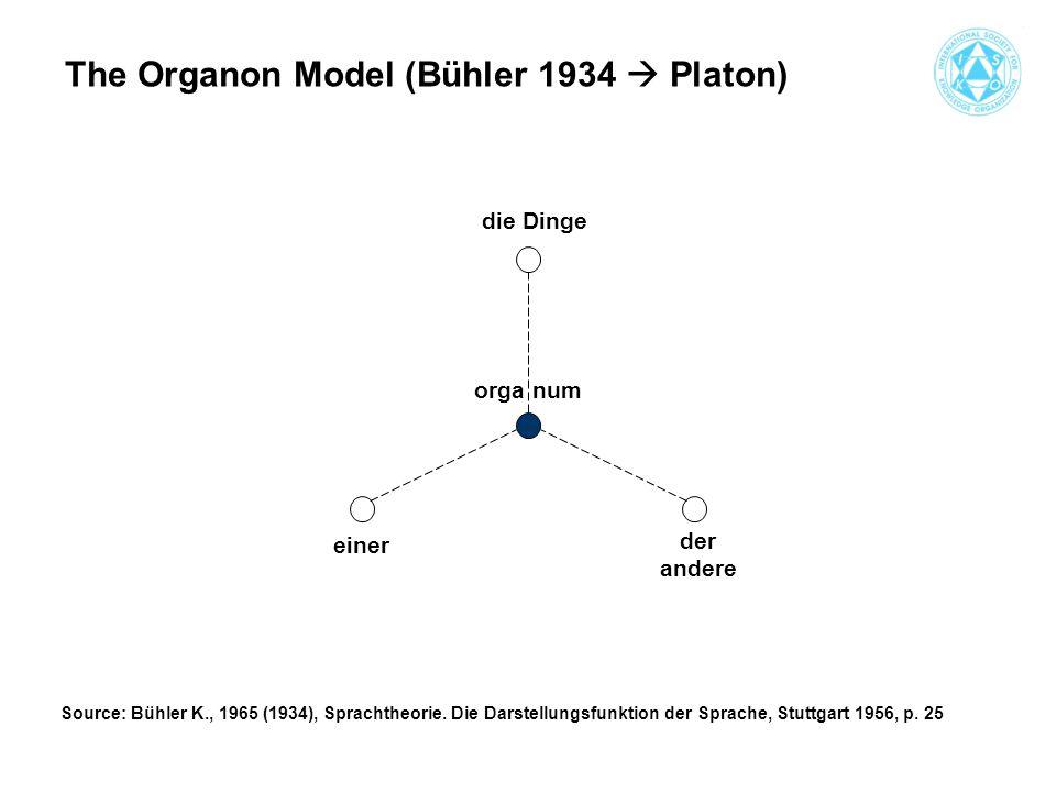 die Dinge einer der andere organum The Organon Model (Bühler 1934  Platon) Source: Bühler K., 1965 (1934), Sprachtheorie.