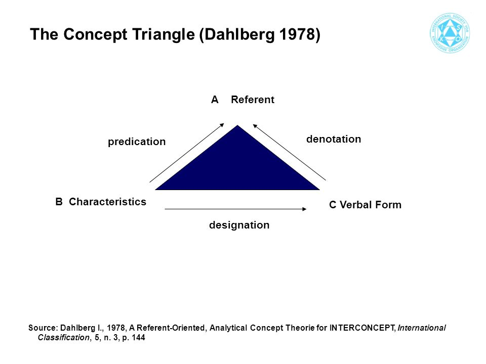 A Referent B Characteristics C Verbal Form designation denotation predication The Concept Triangle (Dahlberg 1978) Source: Dahlberg I., 1978, A Referent-Oriented, Analytical Concept Theorie for INTERCONCEPT, International Classification, 5, n.