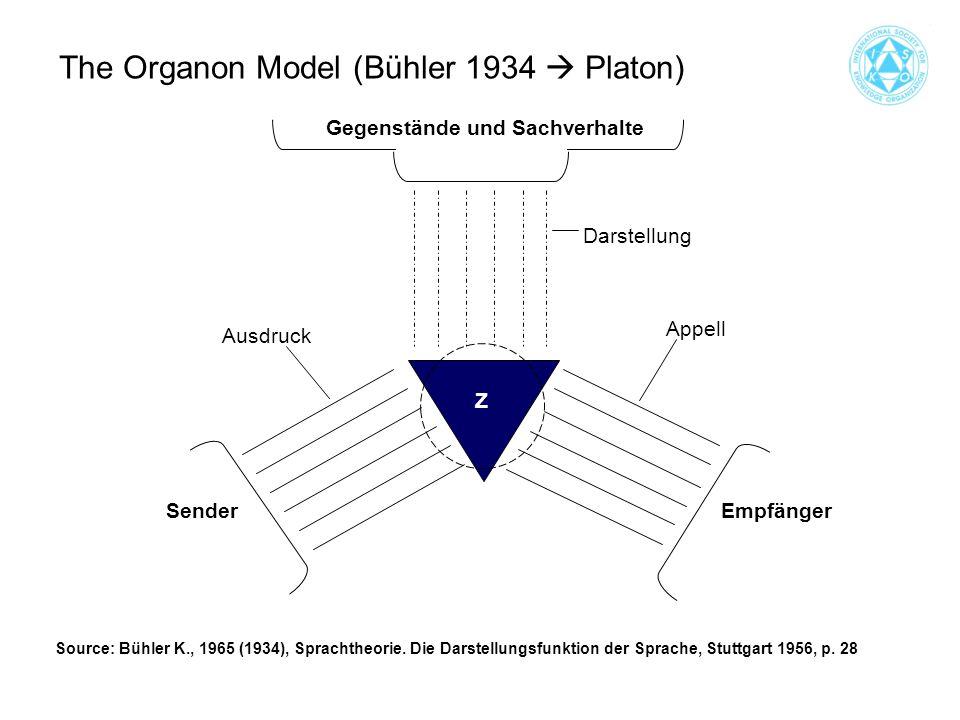 Gegenstände und Sachverhalte EmpfängerSender Appell Ausdruck Darstellung Z The Organon Model (Bühler 1934  Platon) Source: Bühler K., 1965 (1934), Sprachtheorie.