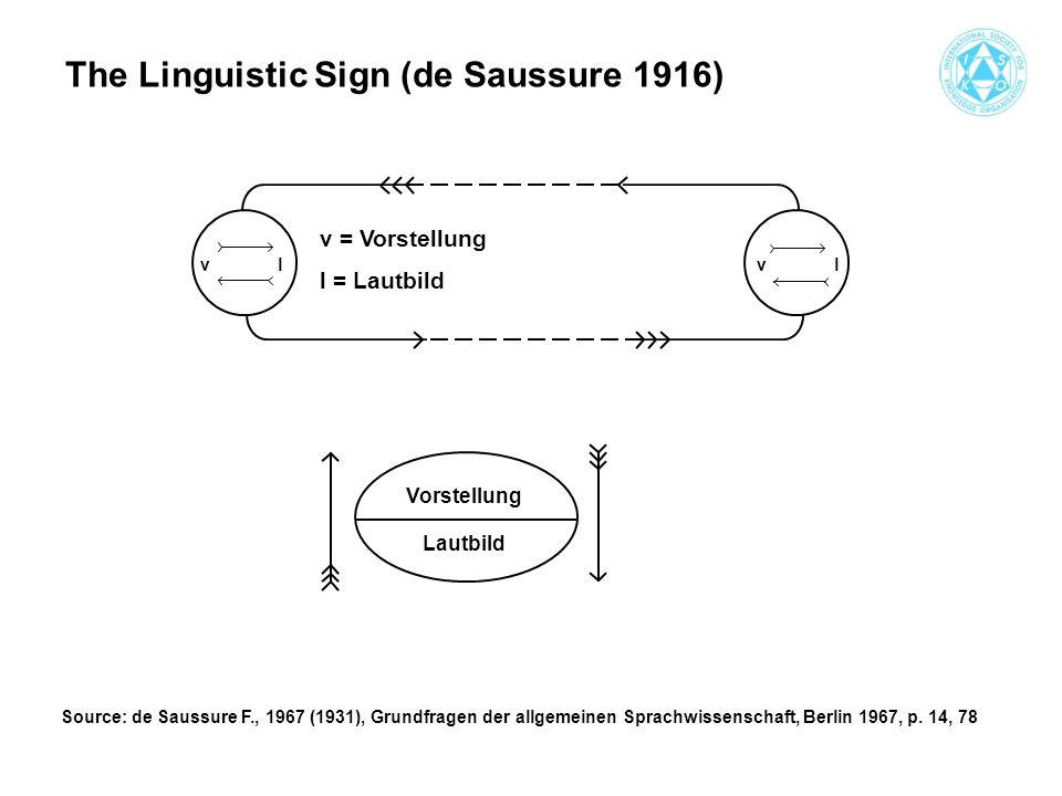 vlvl v = Vorstellung l = Lautbild Vorstellung Lautbild The Linguistic Sign (de Saussure 1916) Source: de Saussure F., 1967 (1931), Grundfragen der allgemeinen Sprachwissenschaft, Berlin 1967, p.