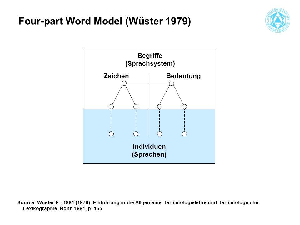 Begriffe (Sprachsystem) Zeichen Bedeutung Individuen (Sprechen) Four-part Word Model (Wüster 1979) Source: Wüster E., 1991 (1979), Einführung in die Allgemeine Terminologielehre und Terminologische Lexikographie, Bonn 1991, p.