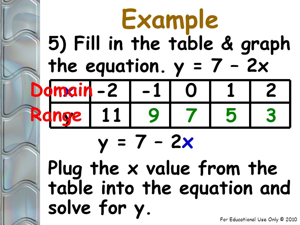 For Educational Use Only © 2010 Example 5) Fill in the table & graph the equation.