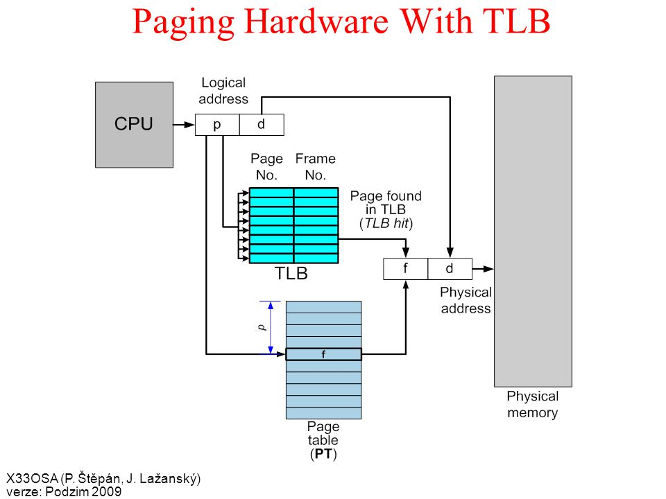 X33OSA (P. Štěpán, J. Lažanský) verze: Podzim 2009 Paging Hardware With TLB