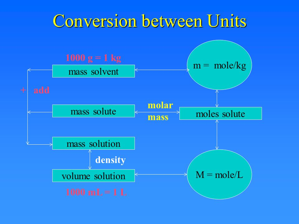 Conversion between Units mass solvent mass solute mass solution volume solution moles solute molar mass M = mole/L m = mole/kg density + add