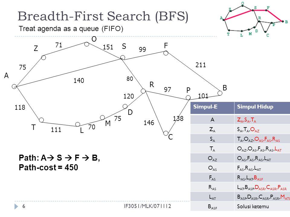 6 Breadth-First Search (BFS) Path: A  S  F  B, Path-cost = 450 A 118 T S O Z R P F B C L M D 111 75 71 151 99 97 120 146 138 101 211 75 70 140 8080