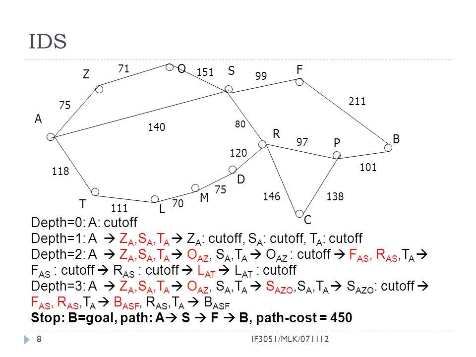 IF3051/MLK/0711128 IDS Depth=0: A: cutoff Depth=1: A  Z A,S A,T A  Z A : cutoff, S A : cutoff, T A : cutoff Depth=2: A  Z A,S A,T A  O AZ, S A,T A