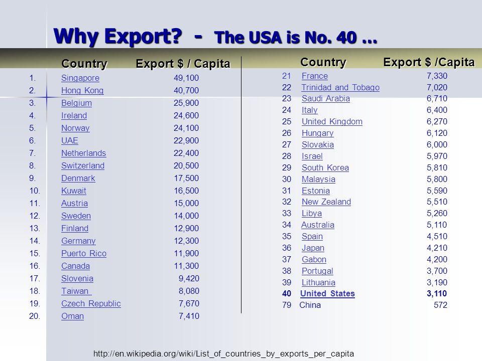 Country Export $ / Capita 1. 1.Singapore 49,100Singapore 2.