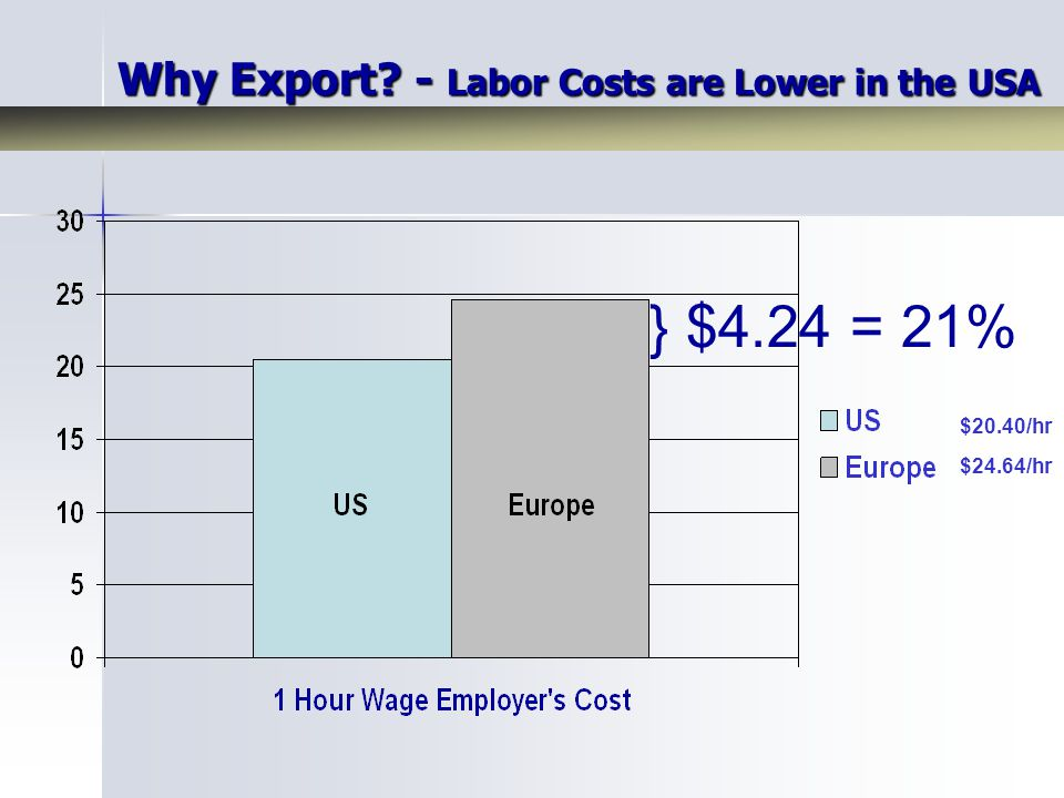 $20.40/hr $24.64/hr } $4.24 = 21% Why Export? - Labor Costs are Lower in the USA