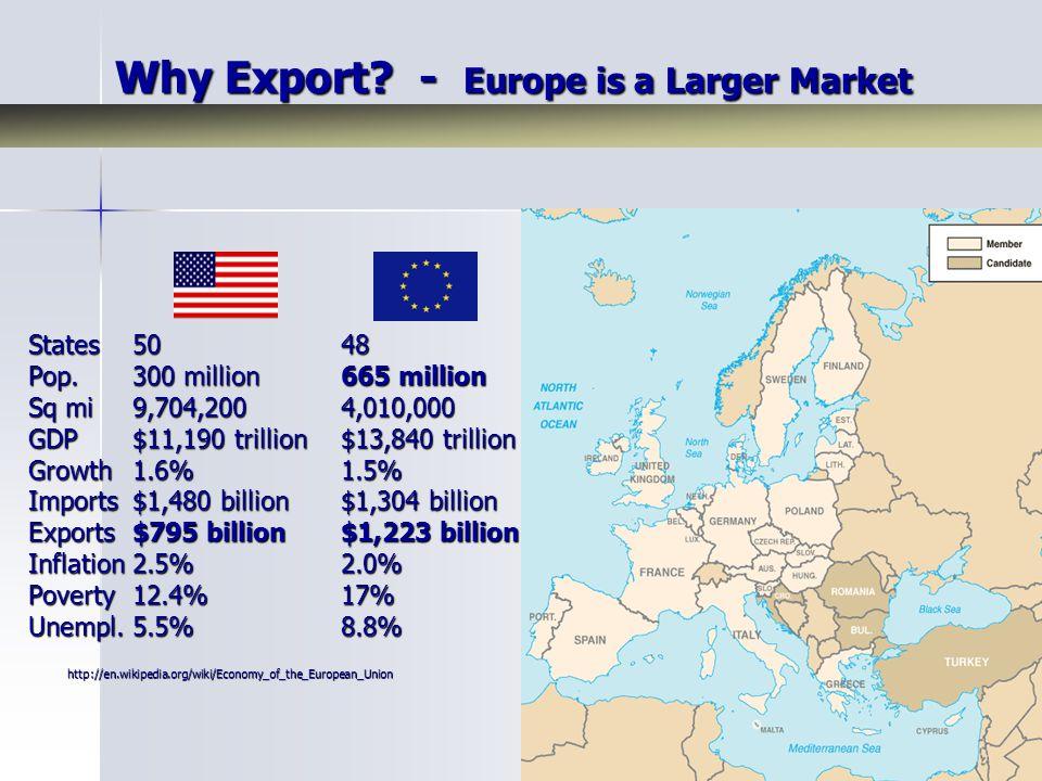 States50 48 Pop.300 million 665 million Sq mi9,704,200 4,010,000 GDP $11,190 trillion$13,840 trillion Growth1.6%1.5% Imports$1,480 billion$1,304 billi