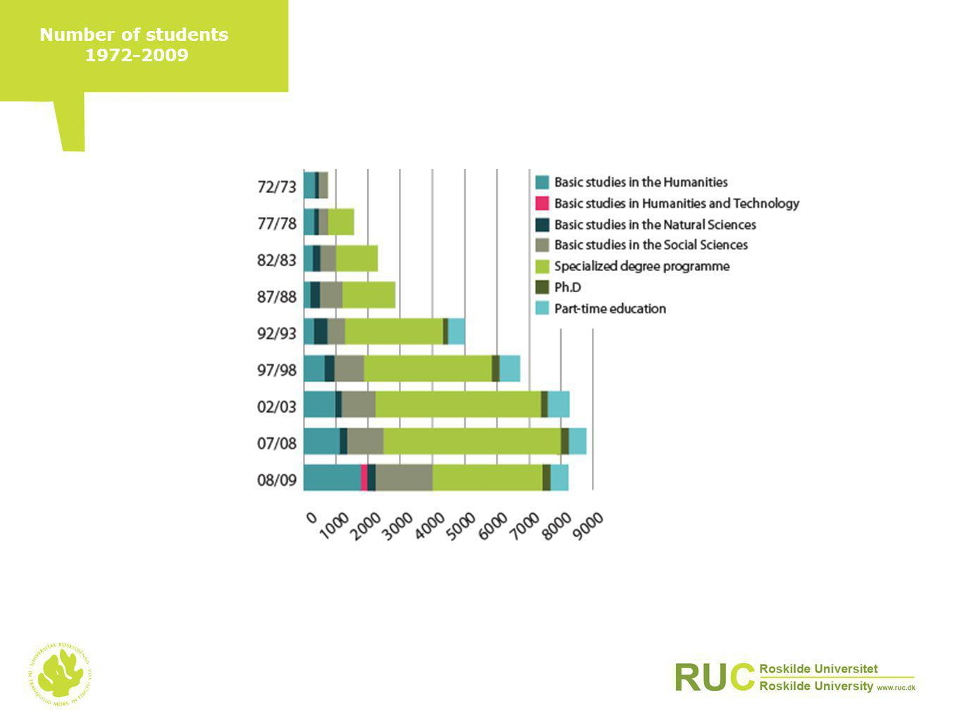 Number of students 1972-2009