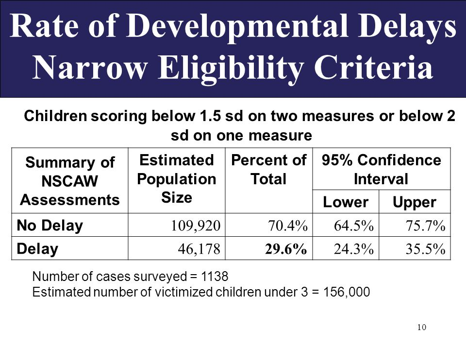 10 Rate of Developmental Delays Narrow Eligibility Criteria Children scoring below 1.5 sd on two measures or below 2 sd on one measure Summary of NSCAW Assessments Estimated Population Size Percent of Total 95% Confidence Interval LowerUpper No Delay 109,92070.4%64.5%75.7% Delay 46,17829.6%24.3%35.5% Number of cases surveyed = 1138 Estimated number of victimized children under 3 = 156,000