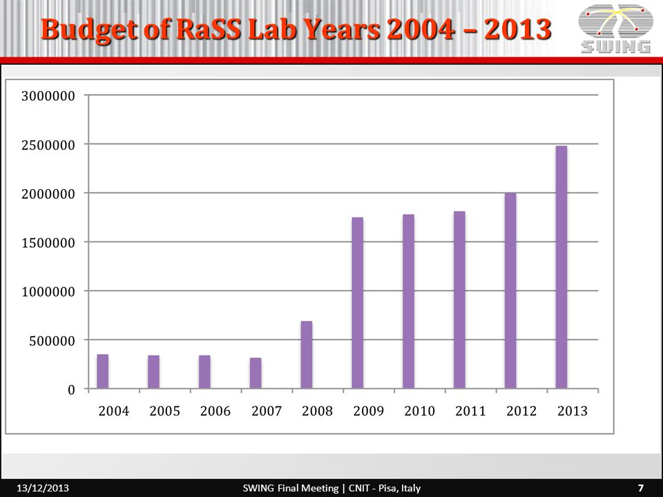 Budget of RaSS Lab Years 2004 – SWING Final Meeting | CNIT - Pisa, Italy13/12/2013