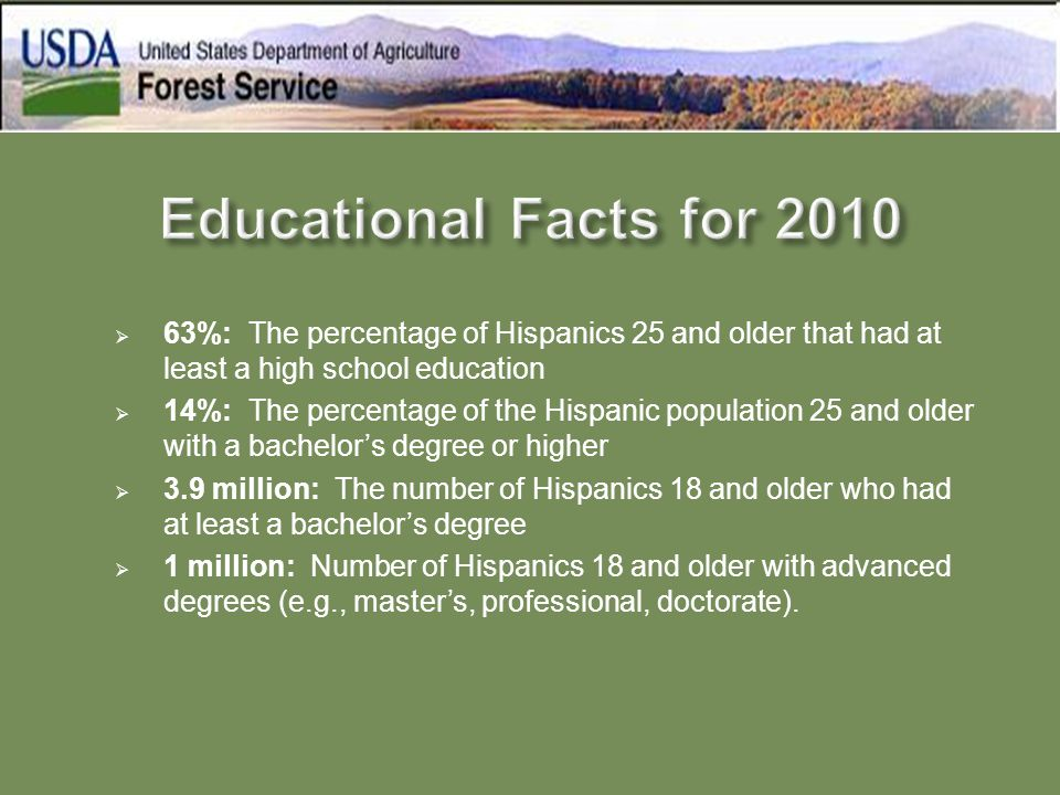  63%: The percentage of Hispanics 25 and older that had at least a high school education  14%: The percentage of the Hispanic population 25 and olde
