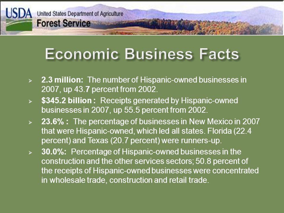  2.3 million: The number of Hispanic-owned businesses in 2007, up 43.7 percent from 2002.  $345.2 billion : Receipts generated by Hispanic-owned bus