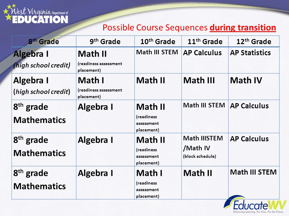 8 th Grade9 th Grade10 th Grade11 th Grade12 th Grade Algebra I (high school credit) Math II (readiness assessment placement) Math III STEM AP Calculu