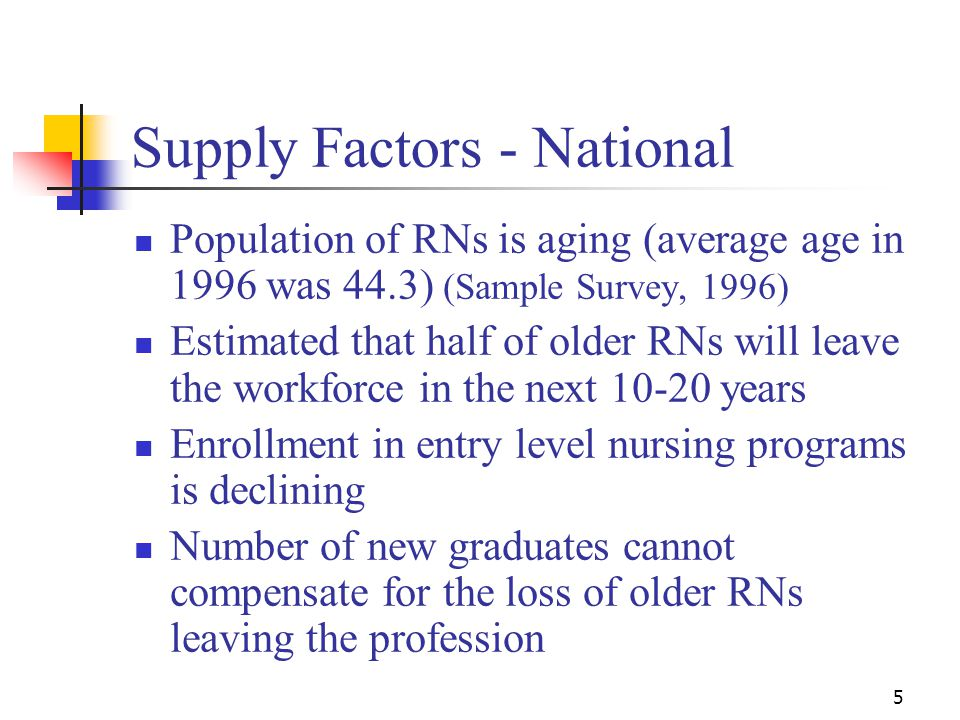 5 Supply Factors - National Population of RNs is aging (average age in 1996 was 44.3) (Sample Survey, 1996) Estimated that half of older RNs will leave the workforce in the next years Enrollment in entry level nursing programs is declining Number of new graduates cannot compensate for the loss of older RNs leaving the profession