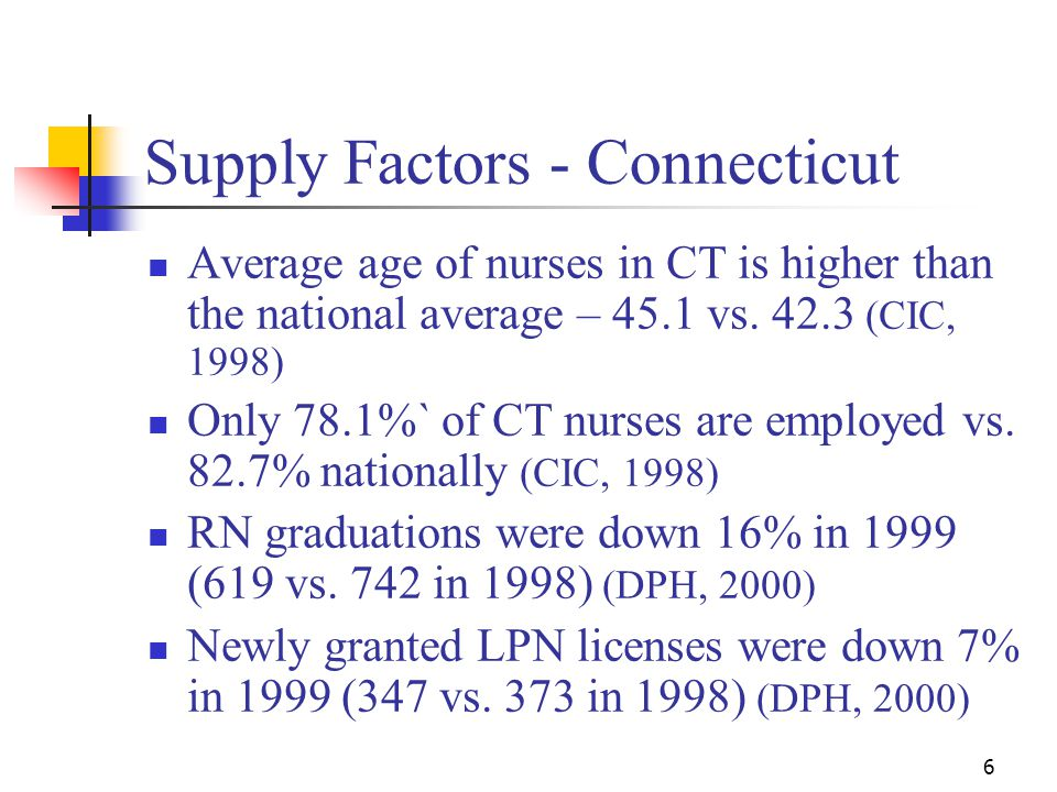 6 Supply Factors - Connecticut Average age of nurses in CT is higher than the national average – 45.1 vs.