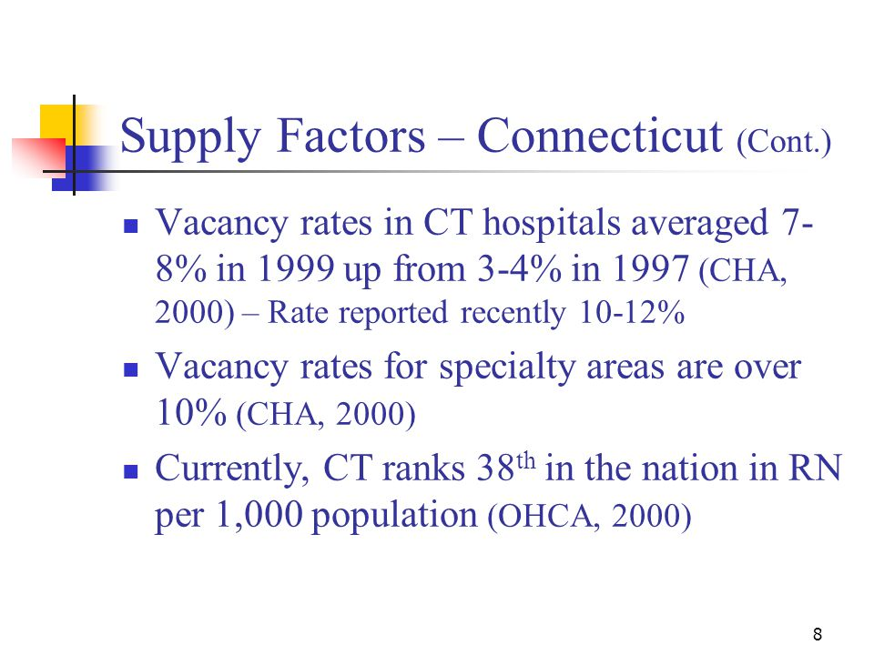8 Supply Factors – Connecticut (Cont.) Vacancy rates in CT hospitals averaged 7- 8% in 1999 up from 3-4% in 1997 (CHA, 2000) – Rate reported recently 10-12% Vacancy rates for specialty areas are over 10% (CHA, 2000) Currently, CT ranks 38 th in the nation in RN per 1,000 population (OHCA, 2000)