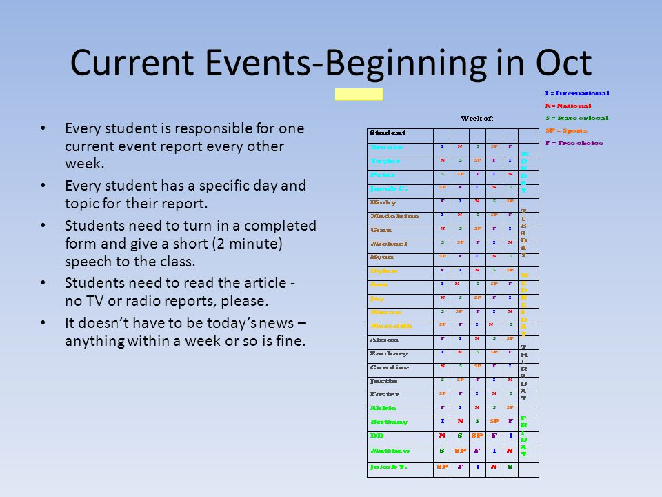 Current Events-Beginning in Oct Every student is responsible for one current event report every other week. Every student has a specific day and topic