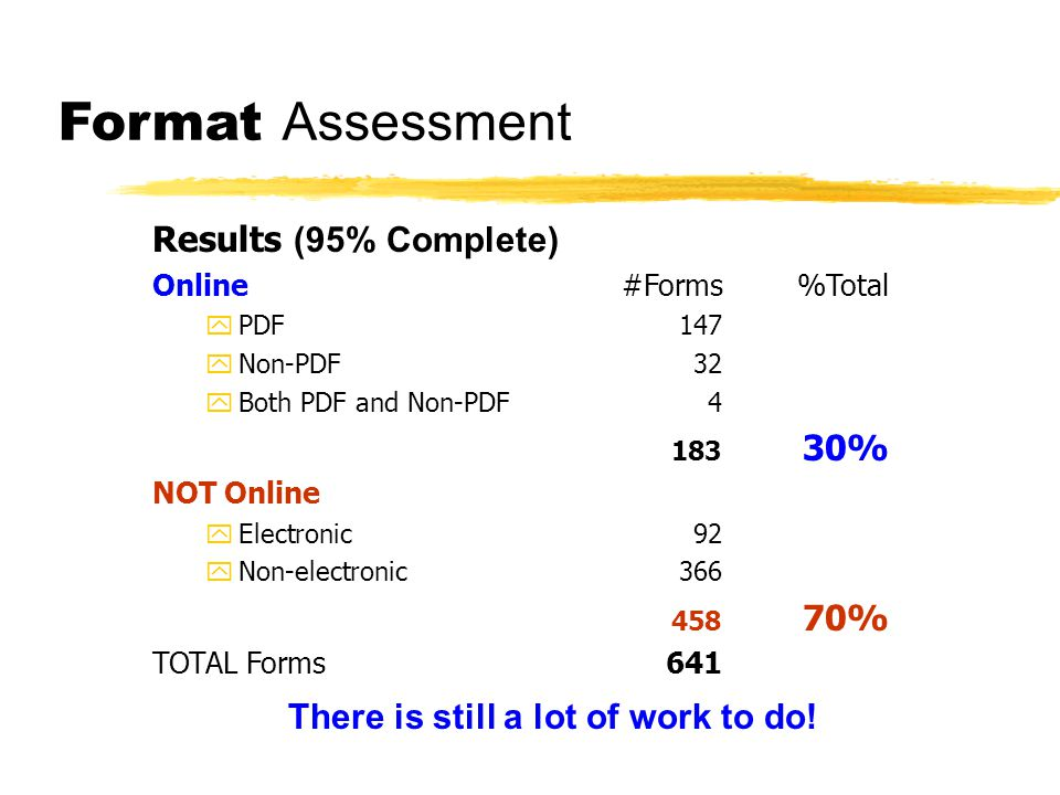 Format Assessment Results (95% Complete) Online#Forms%Total yPDF147 yNon-PDF32 yBoth PDF and Non-PDF4 183 30% NOT Online yElectronic92 yNon-electronic366 458 70% TOTAL Forms641 There is still a lot of work to do!