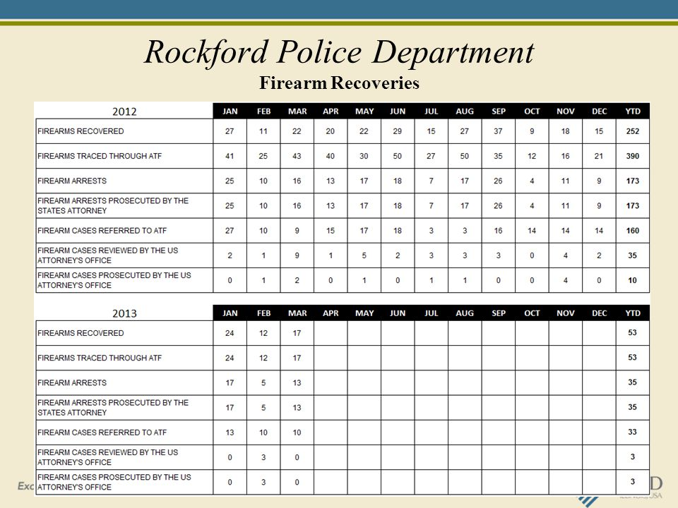 Rockford Police Department Firearm Recoveries