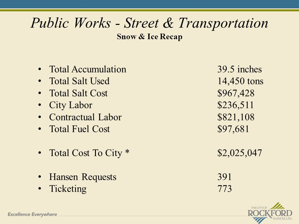 Public Works - Street & Transportation Snow & Ice Recap Total Accumulation 39.5 inches Total Salt Used14,450 tons Total Salt Cost$967,428 City Labor$236,511 Contractual Labor$821,108 Total Fuel Cost$97,681 Total Cost To City *$2,025,047 Hansen Requests391 Ticketing773