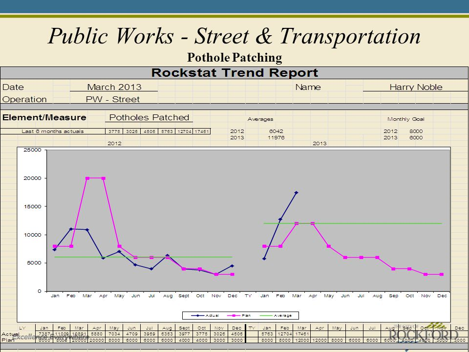 Public Works - Street & Transportation Pothole Patching