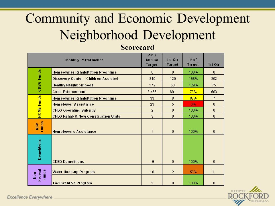 Community and Economic Development Neighborhood Development Scorecard