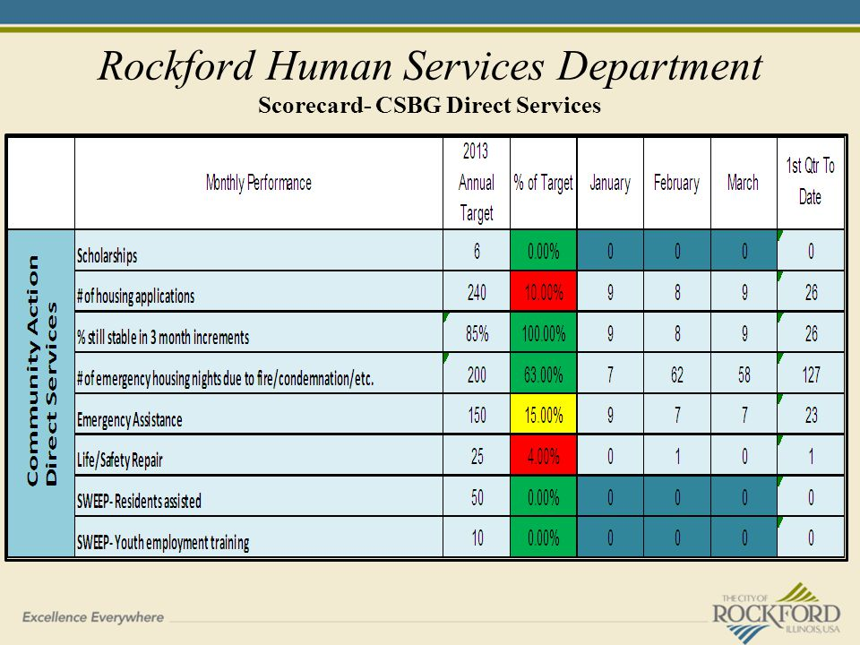 Rockford Human Services Department Scorecard- CSBG Direct Services