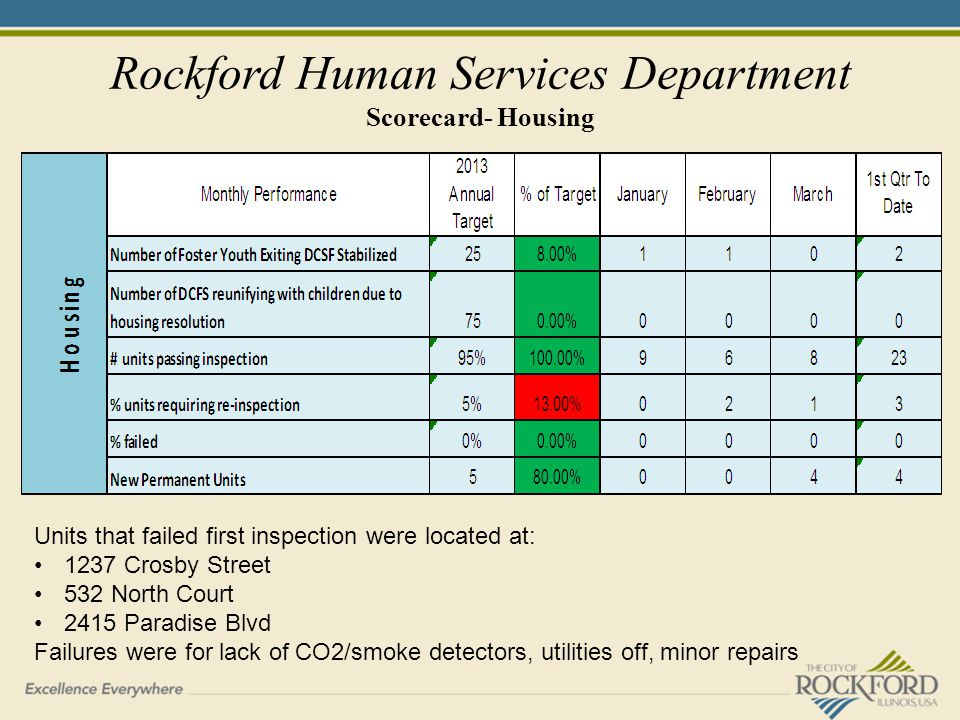 Rockford Human Services Department Scorecard- Housing Units that failed first inspection were located at: 1237 Crosby Street 532 North Court 2415 Paradise Blvd Failures were for lack of CO2/smoke detectors, utilities off, minor repairs
