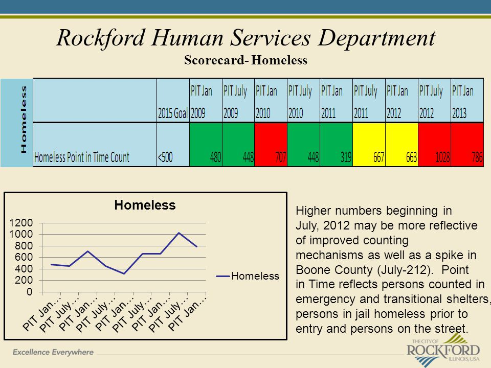 Rockford Human Services Department Scorecard- Homeless Higher numbers beginning in July, 2012 may be more reflective of improved counting mechanisms as well as a spike in Boone County (July-212).