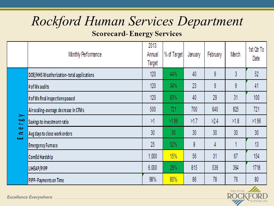 Rockford Human Services Department Scorecard- Energy Services