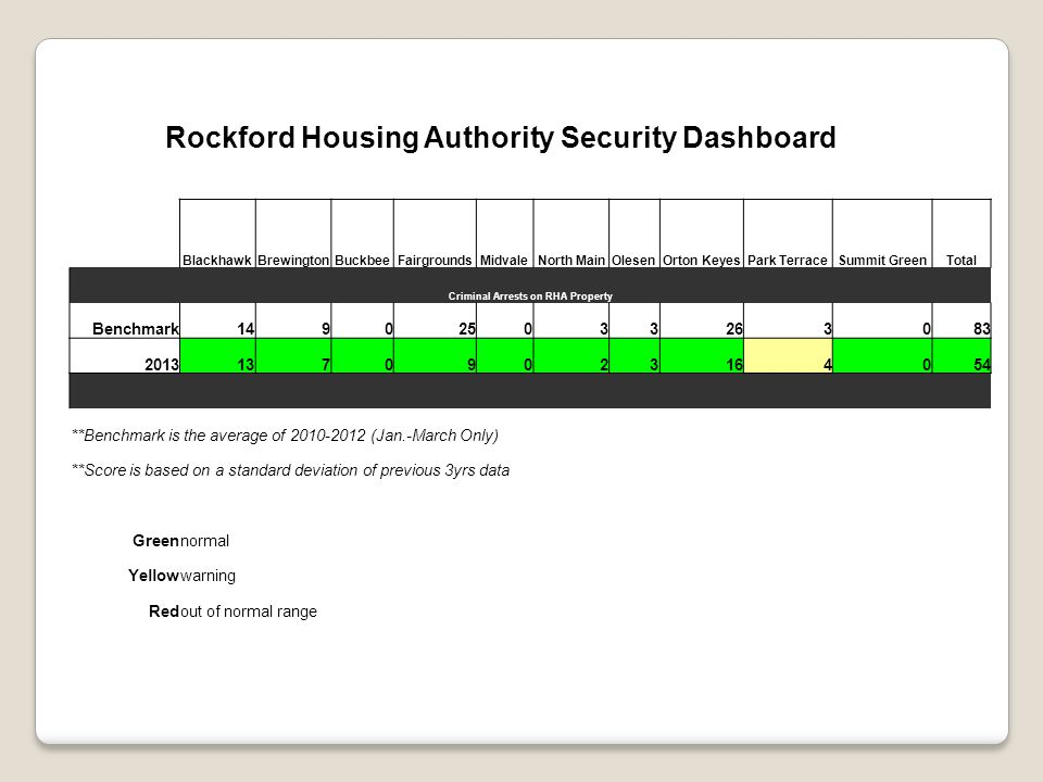 Rockford Housing Authority Security Dashboard BlackhawkBrewingtonBuckbeeFairgroundsMidvaleNorth MainOlesenOrton KeyesPark TerraceSummit GreenTotal Criminal Arrests on RHA Property Benchmark149025033263083 201313709023164054 **Benchmark is the average of 2010-2012 (Jan.-March Only) **Score is based on a standard deviation of previous 3yrs data Greennormal Yellowwarning Redout of normal range
