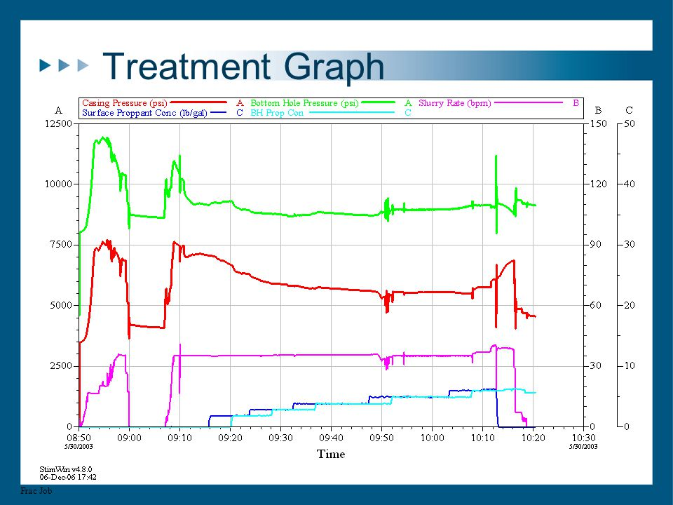 Treatment Graph Frac Job