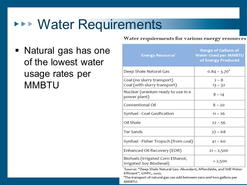 Water Requirements  Natural gas has one of the lowest water usage rates per MMBTU
