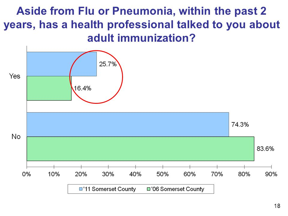 18 Aside from Flu or Pneumonia, within the past 2 years, has a health professional talked to you about adult immunization