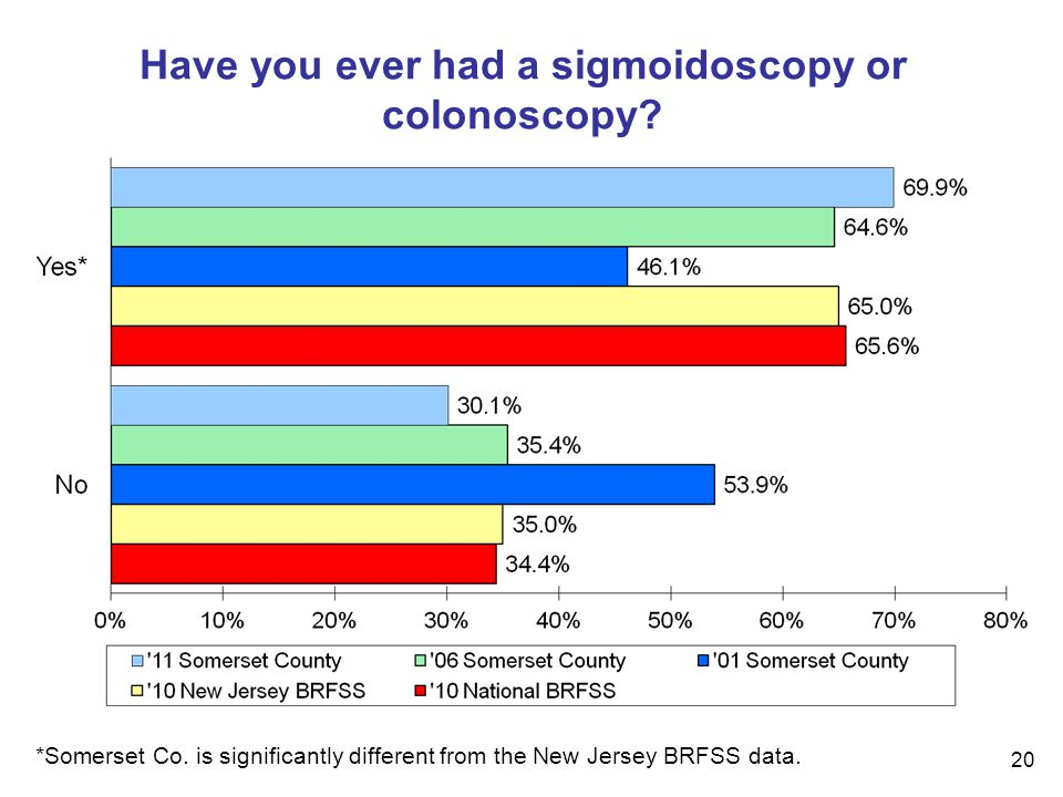 20 Have you ever had a sigmoidoscopy or colonoscopy.