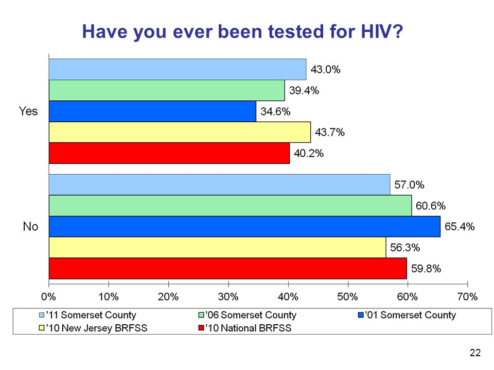 22 Have you ever been tested for HIV