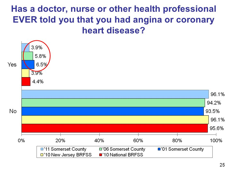 25 Has a doctor, nurse or other health professional EVER told you that you had angina or coronary heart disease