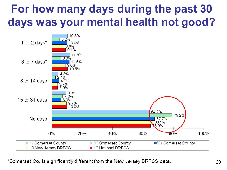 29 For how many days during the past 30 days was your mental health not good.